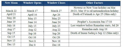 la+proxima+guerra+tabla+de+lunas+nuevas+israel+ataque+a+iran